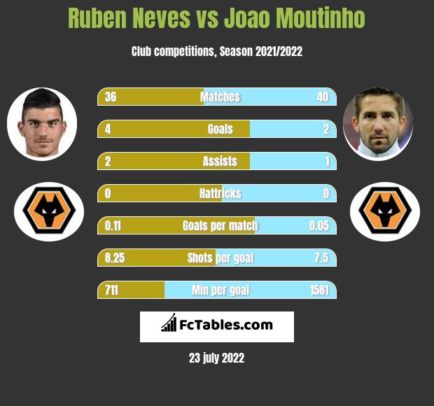Ruben Neves vs Joao Moutinho infographic
