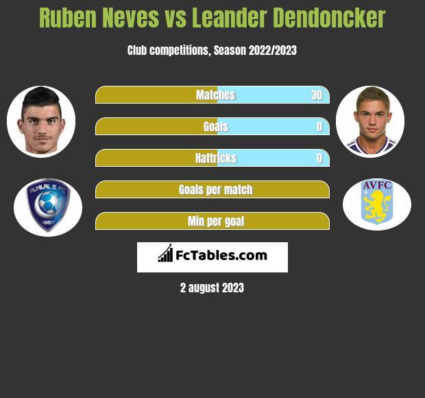 Ruben Neves vs Leander Dendoncker infographic