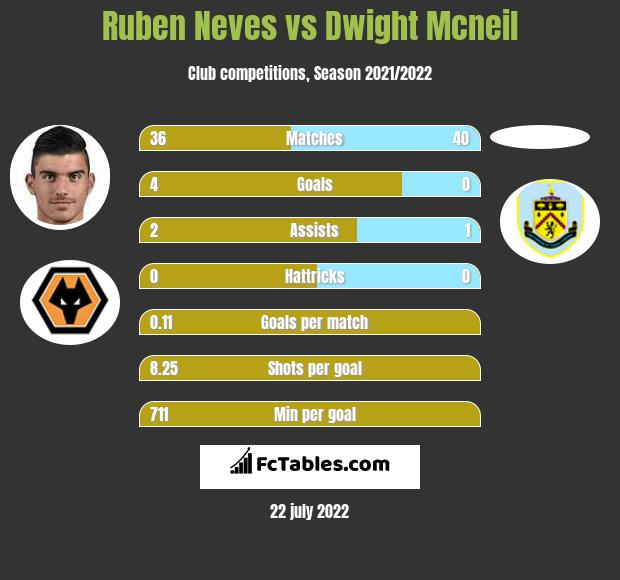 Ruben Neves vs Dwight Mcneil infographic