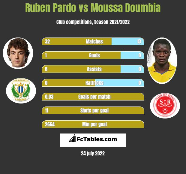 Ruben Pardo infographic statistics for Reims