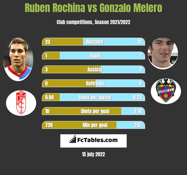 Ruben Rochina vs Gonzalo Melero infographic