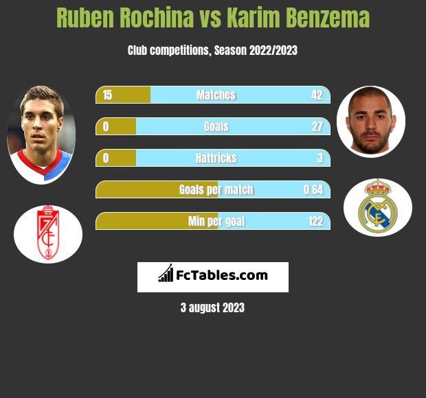 Ruben Rochina vs Karim Benzema infographic