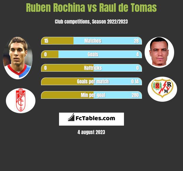 Ruben Rochina vs Raul de Tomas infographic