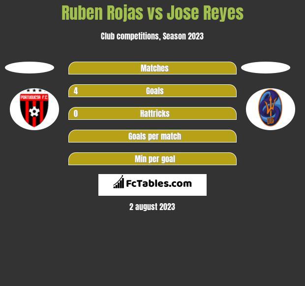 Ruben Rojas vs Jose Reyes h2h player stats