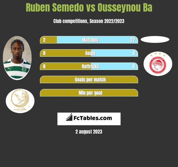 Ruben Semedo vs Ousseynou Ba infographic