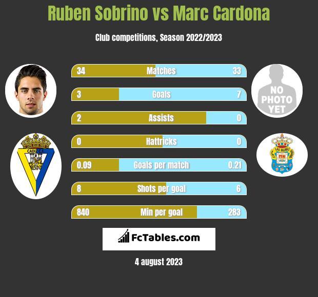 Ruben Sobrino vs Marc Cardona infographic