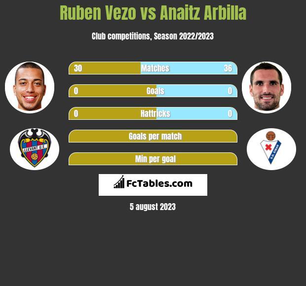 Ruben Vezo vs Anaitz Arbilla infographic