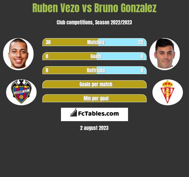 Ruben Vezo vs Bruno Gonzalez infographic