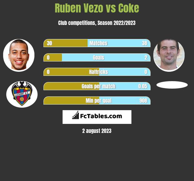 Ruben Vezo vs Coke infographic