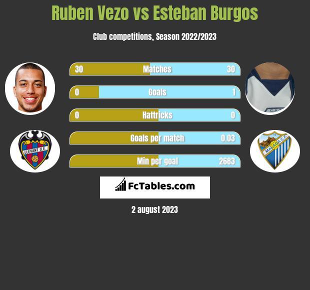 Ruben Vezo vs Esteban Burgos infographic