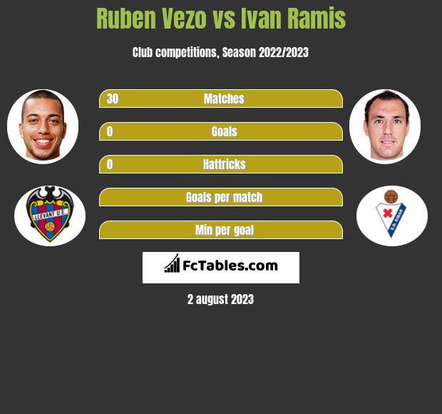 Ruben Vezo vs Ivan Ramis infographic