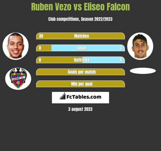 Ruben Vezo vs Eliseo Falcon infographic