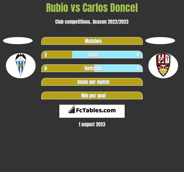 Rubio vs Carlos Doncel h2h player stats