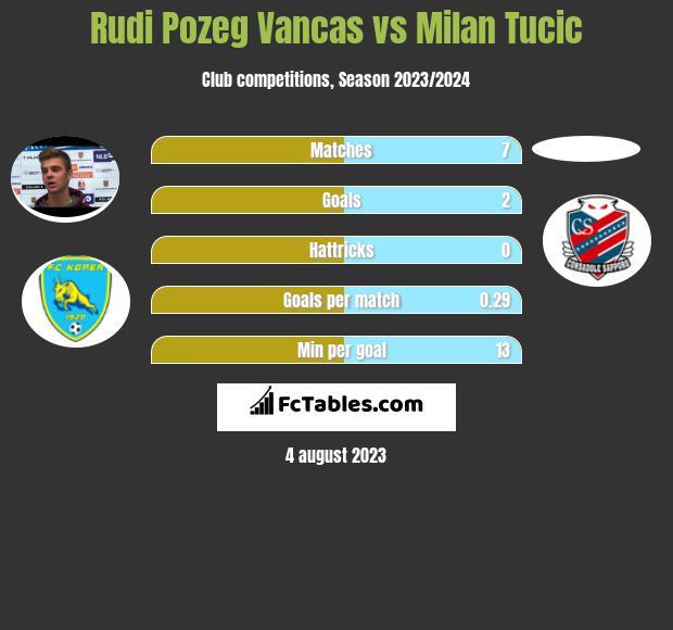 Rudi Pozeg Vancas vs Milan Tucic h2h player stats