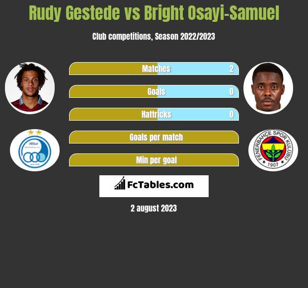Rudy Gestede vs Bright Osayi-Samuel infographic