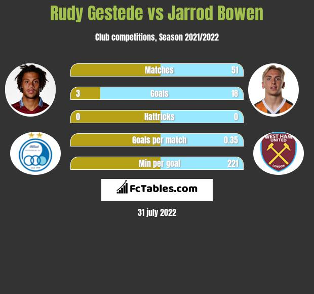 Rudy Gestede infographic statistics for Hull City