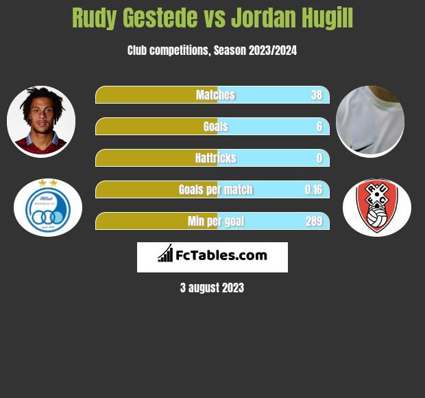 Rudy Gestede vs Jordan Hugill infographic