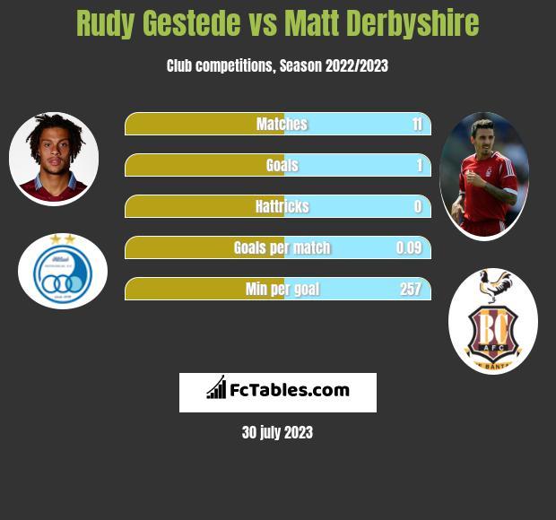 Rudy Gestede vs Matt Derbyshire infographic