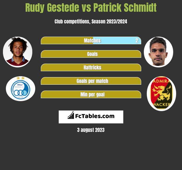 Rudy Gestede vs Patrick Schmidt infographic