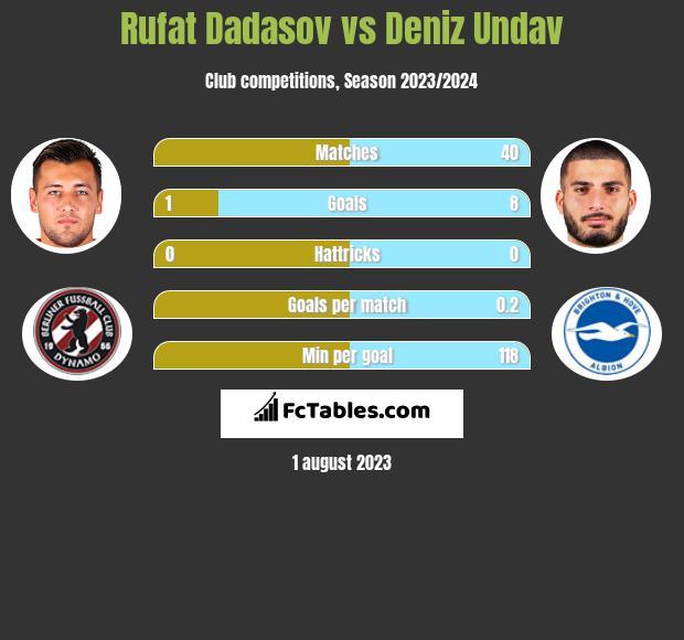 Rufat Dadasov vs Deniz Undav h2h player stats
