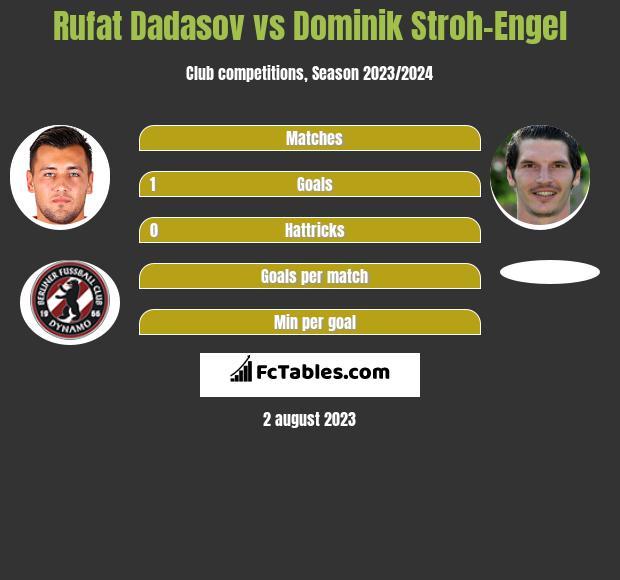 Rufat Dadasov vs Dominik Stroh-Engel h2h player stats