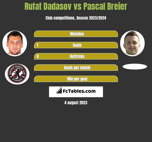 Rufat Dadasov vs Pascal Breier h2h player stats