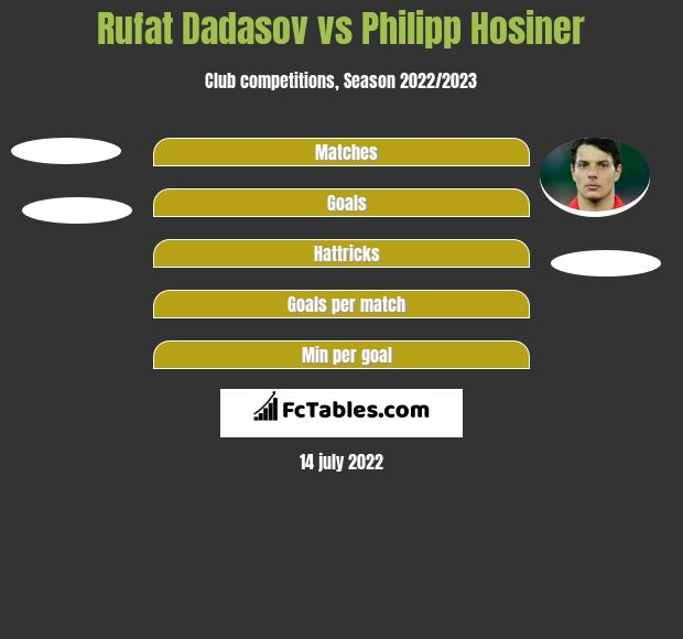 Rufat Dadasov vs Philipp Hosiner h2h player stats