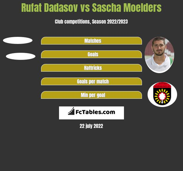 Rufat Dadasov vs Sascha Moelders h2h player stats