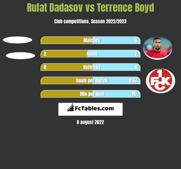 Rufat Dadasov vs Terrence Boyd h2h player stats