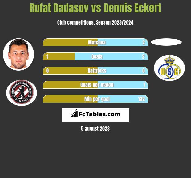 Rufat Dadasov vs Dennis Eckert h2h player stats