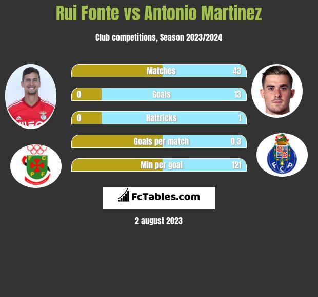 Rui Fonte vs Antonio Martinez infographic