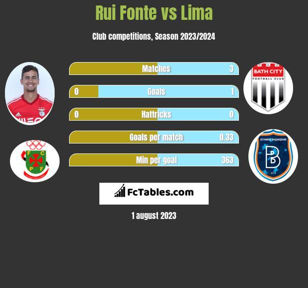 Rui Fonte vs Lima infographic