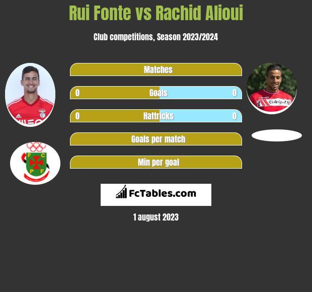 Rui Fonte vs Rachid Alioui infographic