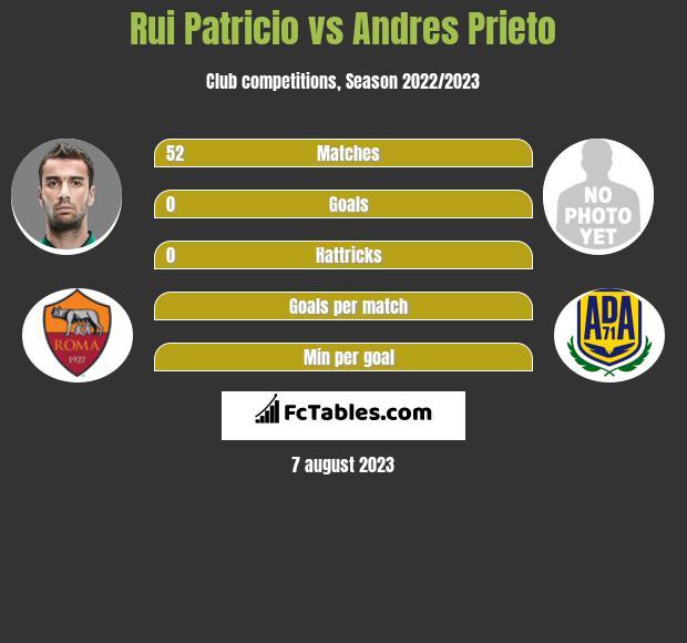 Rui Patricio vs Andres Prieto infographic