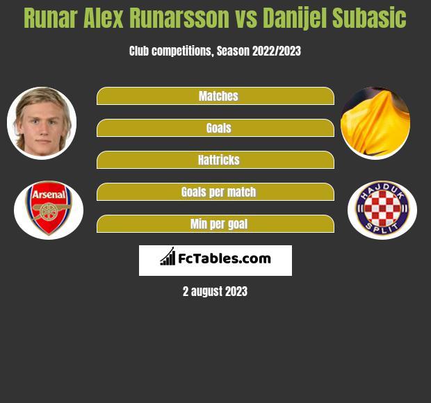 Runar Alex Runarsson vs Danijel Subasić infographic