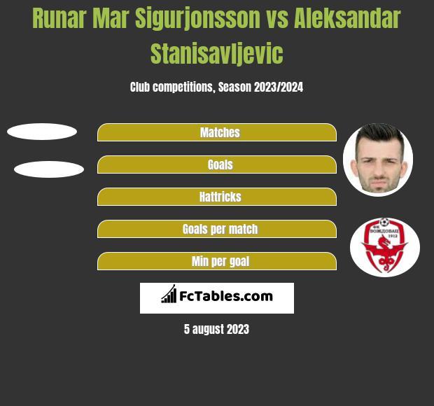 Runar Mar Sigurjonsson vs Aleksandar Stanisavljevic h2h player stats