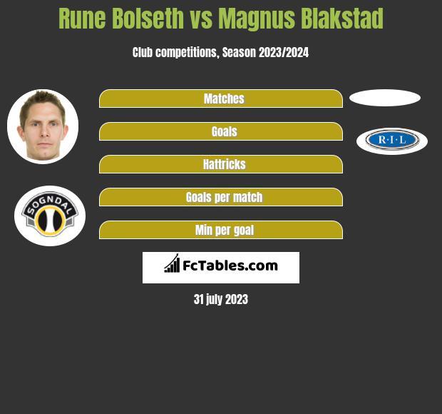 Rune Bets