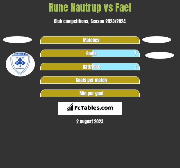 Rune Nautrup vs Fael h2h player stats