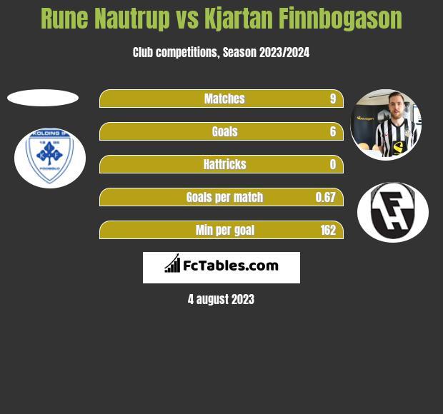 Rune Nautrup vs Kjartan Finnbogason h2h player stats