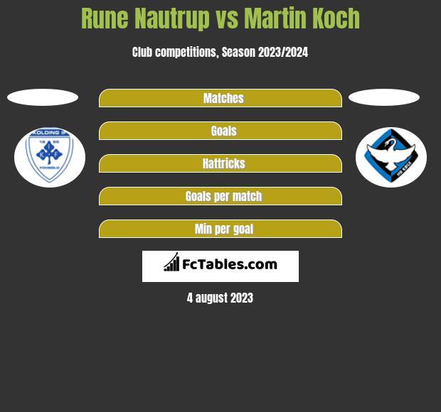 Rune Nautrup vs Martin Koch h2h player stats