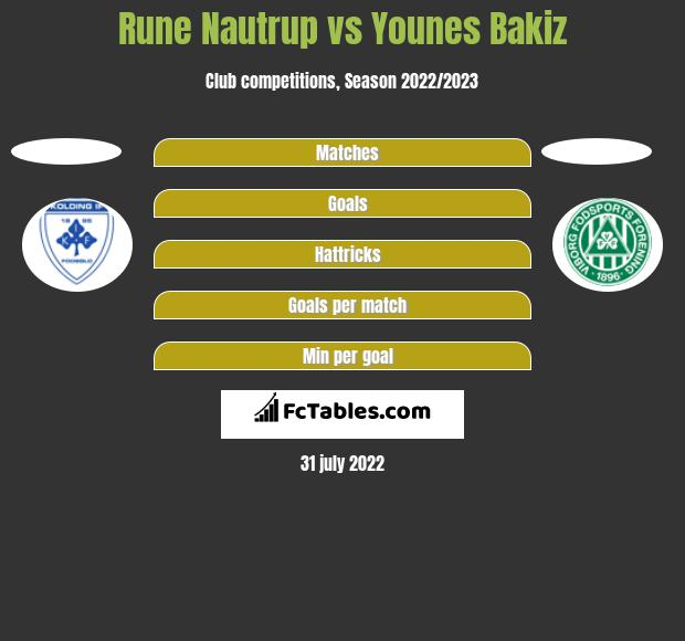 Rune Nautrup vs Younes Bakiz h2h player stats