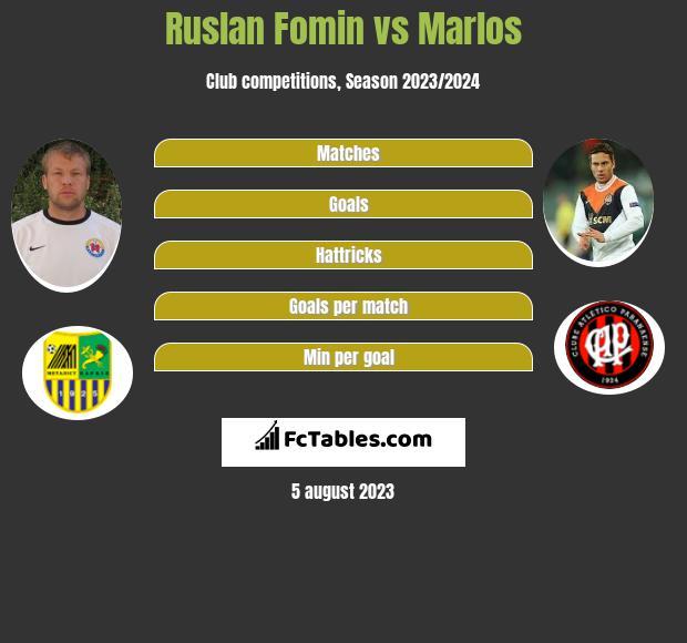 Ruslan Fomin vs Marlos h2h player stats