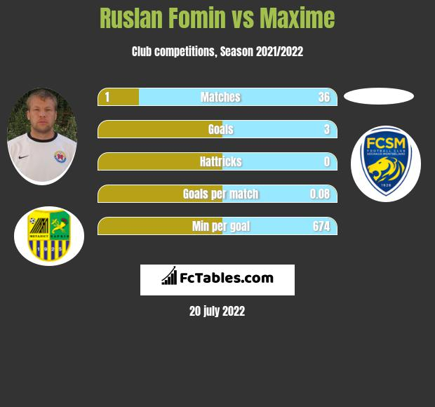 Ruslan Fomin vs Maxime h2h player stats