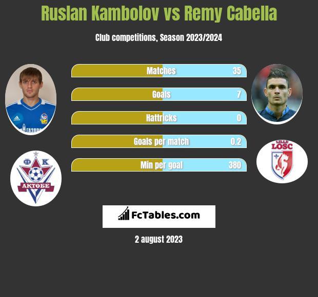Ruslan Kambolov vs Remy Cabella infographic