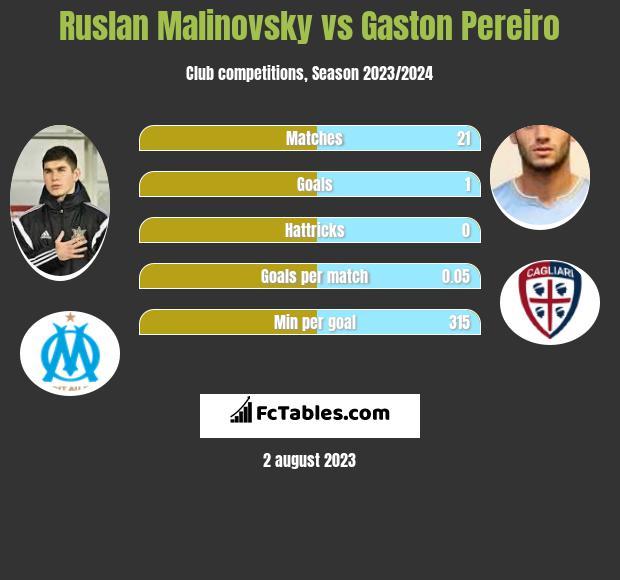 Ruslan Malinovsky vs Gaston Pereiro infographic