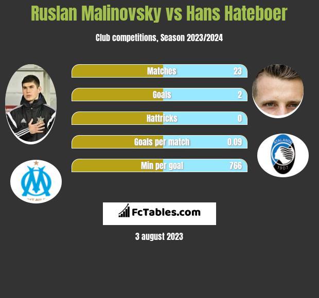 Ruslan Malinovsky vs Hans Hateboer infographic