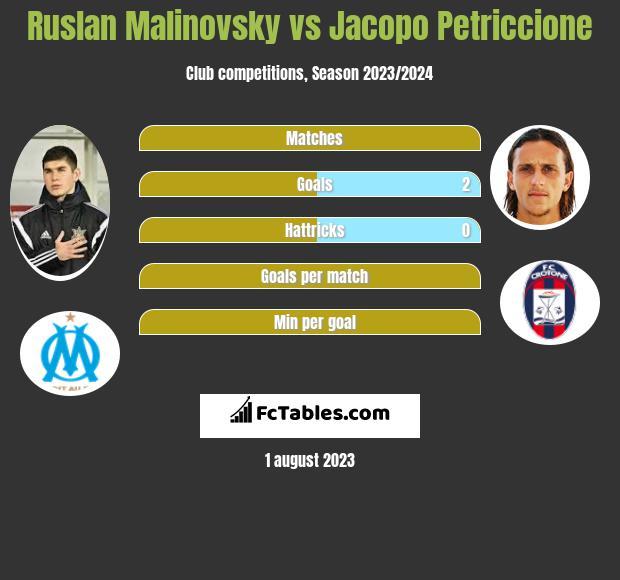 Ruslan Malinovsky vs Jacopo Petriccione infographic