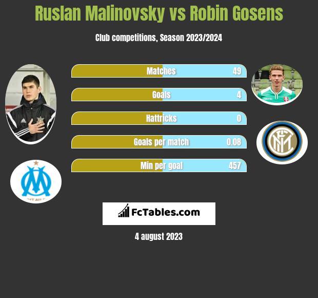Ruslan Malinovsky vs Robin Gosens infographic
