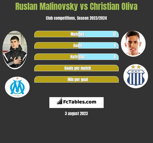 Ruslan Malinovsky vs Christian Oliva infographic