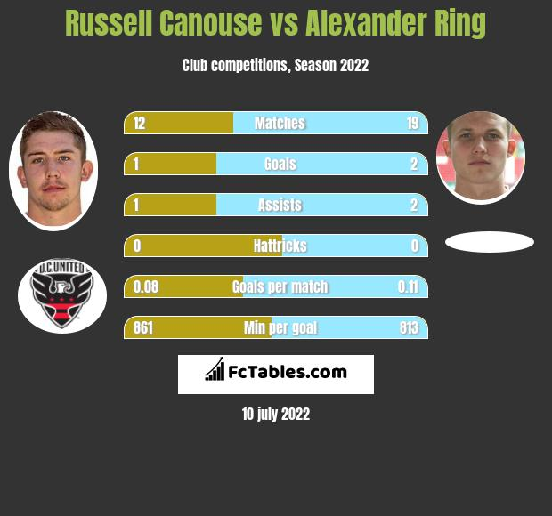 Russell Canouse vs Alexander Ring infographic